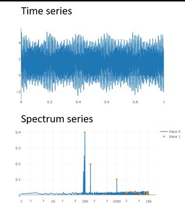 Spectral Analysis Developments